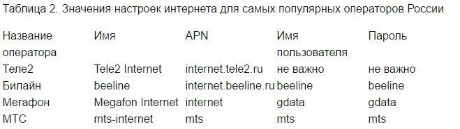 Почему на теле 2 не работает интернет