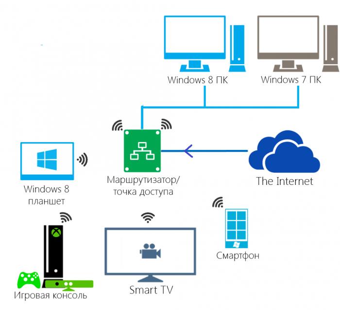 Домашний медиа сервер для Windows 7, 8, 10 скачать и настроить
